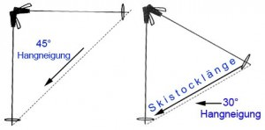 Skistockmethode